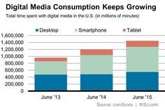 Since 2013, increase in time spent consuming media via Smartphone 90% Tablet 64% Desktop 16%  http://blogs.wsj.com/cmo/2015/08/19/digital-media-consumption-is-booming-as-investment-floods-in/…