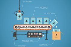 These 4 key trends of smart manufacturing will change supply chain forever. Are you following these trends?