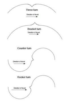 Types of Figure Skating Turns - Diagram by Dr. Arthur Schneider