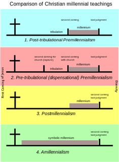 Millennial teachings -- a good comparison of different teachings from dispensational to covenant theology Revelation Bible Study, 5 Solas, The Tribulation, City Of God, Bible Study Notebook, Seventh Day Adventist, Bible Teachings, Covenant Theology, Christ