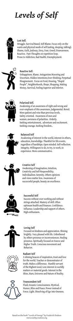 Spiritual Growth, Self Help, Helpful Hints, Psychology, Motivational Quotes, Spirituality, Success, Illustrations, Change