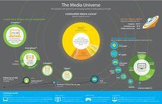 Consumatore e media: le sue abitudini nel web prima dell'#acquisto