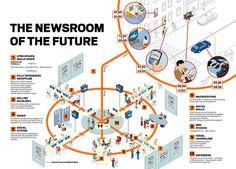 Innovation_Multimedia_Covergence_Newsroom by infografia, via Flickr
