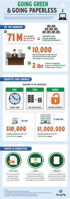 """Infografía Gestión documental: Motivos para ir al """"papel cero"""": primero ahorro de tiempo, segundo ahorro de espacio y tercero, mejor seguridad. 10.000 dólares (unos 7.000 euros) es el ahorro estimado en una empresa de 8 empleados. Este ahorro sube al millón de dólares al año cuando se trata de una empresa de 370 empleados. Alternativas: Ficheros PDF, factura electrónica y tablets (iPads, Kindle etc.)"""