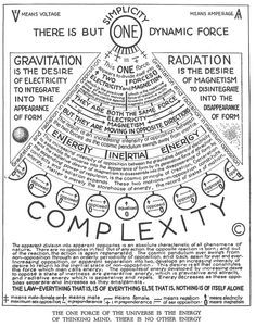 Walter Russell's diagram. Get more Russell at walter-russell.ze… Walter Russell's diagram. Get more Russell at walter-russell. Pseudo Science, Spirit Science, Book Of Shadows, Cosmic, Physics, Philosophy, Knowledge, Diagram, Awakening
