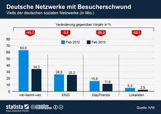 Nutzerzahlen soziale Netzwerke Deutschland 2013