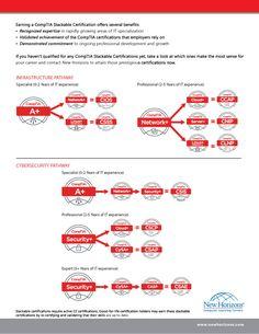 14 Best Cisco Certifications images in 2012 | Cisco