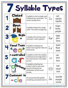 Teach syllables 7 syllable types poster