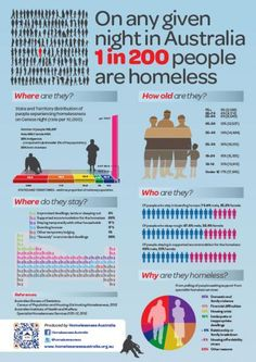 Homelessness in Australia infographic | YWCA Australia.  People who loss their job and remain unemployed, may not afford paying rent and sooner or later they found themselves homeless, sleeping in their car or on the streets