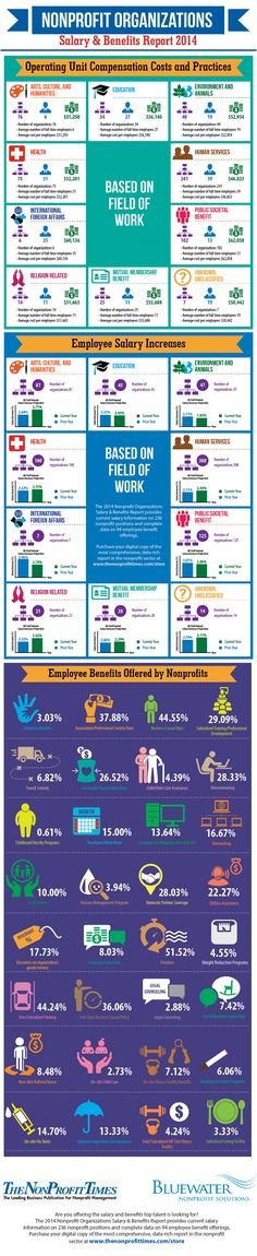 Did you know 44.55% of #nonprofits in this 2014 Salary and Benefits Report had business casual days? Find out more in this #infographic from Nonprofit Tech for Good!