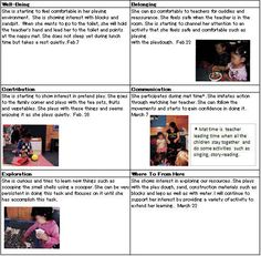Overview of 5 learning areas for a child. [New Zealand] Overview and Recent Issues of New Zealand Early Childhood Education Curriculum (Te Whāriki) - Projects Early Childhood Education Programs, Early Childhood Activities, Early Education, Observation Examples, Learning Stories Examples, Summative Assessment, Education Degree, Learning Through Play, Early Learning
