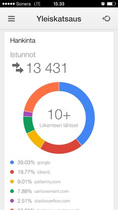 Google Analytics Mobile - Overview - Acquisition Pie Chart.