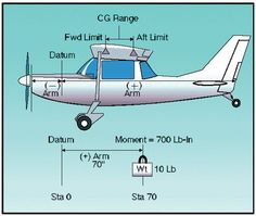 Weight and Balance - Atpl Theorie - Air Force Aviation Training, Pilot Training, Ww2 Aircraft, Military Aircraft, Aviation Charts, Light Sport Aircraft, Ground School, Rc Model Airplanes, Aviation Humor