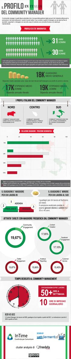 Community Manager in Italia - Infographic via Web in Fermento