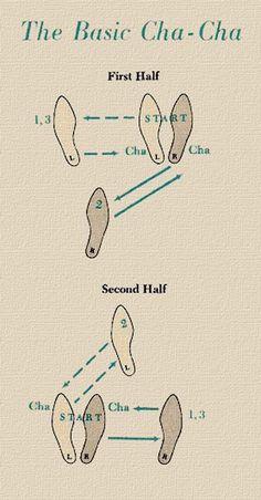 11 Dance step diagram ideas | dance steps, dance, dance