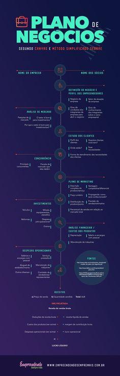 Exemplo de Plano de Negócios Sebrae e Canvas - E. S. M