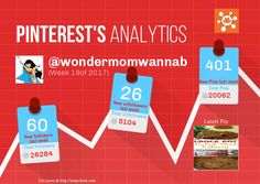 This Pinterest weekly report for wondermomwannab was generated by #Snapchum. Snapchum helps you find recent Pinterest followers, unfollowers and schedule Pins. Find out who doesnot follow you back and unfollow them.