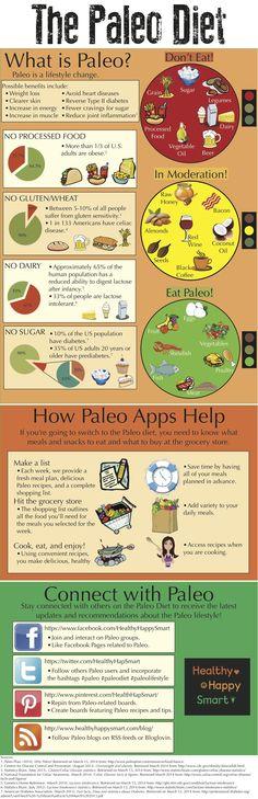 Paleo Diet Infographic - Guide to Paleo #HealthyHappySmart #Paleo