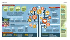La importancia de la educación #infografia #infographic #education