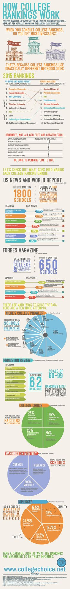 Do college rankings confuse you? Here's an infographic that might help understand the methodology behind the rankings.