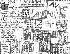 AES Crib Sheet