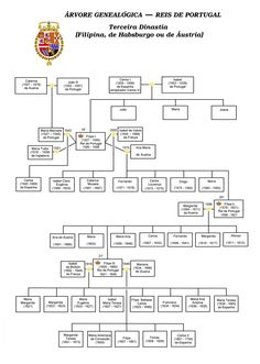 Genealogy dynasty kings of Portugal-3.png