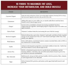 10 foods to maximize fat loss, increase metabolism, and build muscle  #fatloss