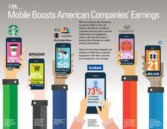 CTIA - Mobile Boosts American Companies' Earnings - Oct 2015