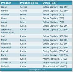 the relationship between major and minor prophets chart