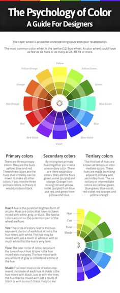 Color Wheel Infographic. Best one yet for explaining color relationships including tints, tones, and shades.