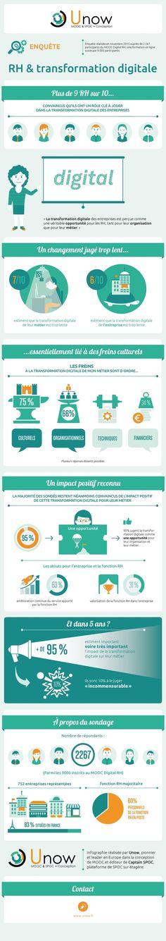 Unow, spécialistede la formation en ligne, vient de dévoiler les résultats d'une étude sur la digitalisation des RH. Cette étude porte sur 2267 profession