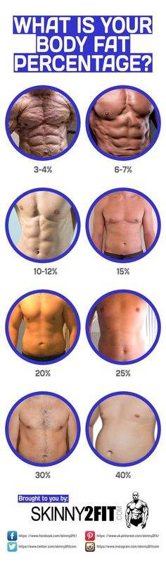 What is your current body fat percentage? What can you do to lower your body fat percentage?