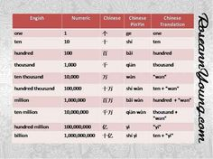 Chinese numbers (1 to 1,000,000,000)...