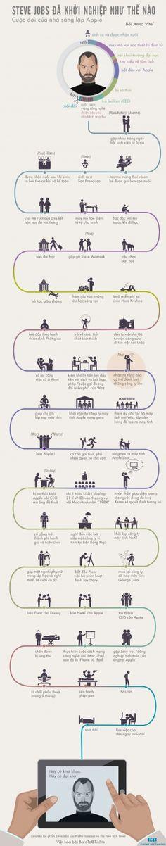 [Infographic] Steve Jobs đã khởi nghiệp như thế nào? - Cuộc đời của nhà sáng lập Apple - 31511 Xem, 38 Thích, 157 Trả lời