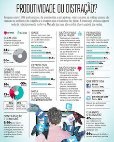 Produtividade ou distração?  Pesquisa mostra como as mídias sociais são usadas no ambiente de trabalho e a imagem que o brasileiro faz delas.