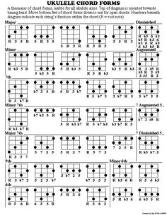 Ukulele Chord Progressions  Duo Suekulele Uke Video Jazz Chord