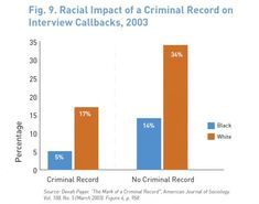 Racial impact of a criminal record on interview callbacks