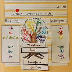 Vorschule Deutsch Übungen – Rebel Without Applause Montessori, German Grammar, German Language Learning, Primary Classroom, School Hacks, Elementary Education, Love My Job, Fairy Tales, Kindergarten