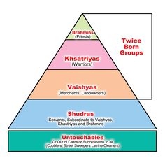 The untouchables.......: AN TNTRODUCTION TO CASTE SYSTEM IN INDIA Indian Caste System, Caste System In India, Ancient Indian History, History Of India, Ias Study Material, 6th Grade Social Studies, Social Order, Brave New World, India
