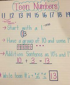 Number Anchor Charts, Anchor Charts First Grade, Kindergarten Anchor Charts, Numbers Kindergarten, Kindergarten Lessons, Preschool Math, Teaching Math, Maths, Math Games