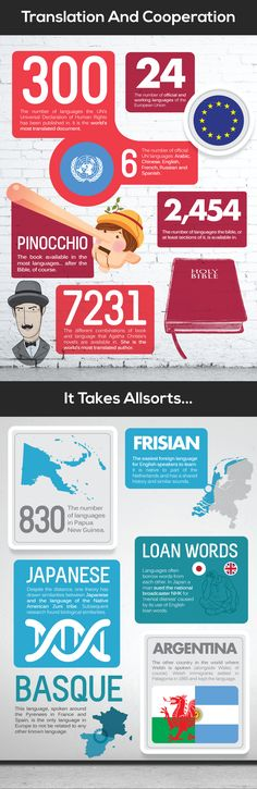 Language and Translation Infographic.