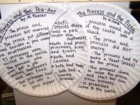 Using paper plates as Venn diagrams...good idea & cheap!