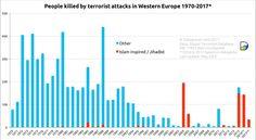 Muertos en ataques terroristas en Europa