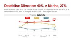 http://g1.globo.com/politica/eleicoes/2014/noticia/2014/09/dilma-tem-40-marina-27-e-aecio-18-aponta-pesquisa-datafolha.html