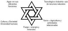 Judaísmo - Simbolo: La Estrella de David