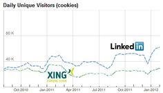 And the winner is... LinkedIn vs. Xing in switzerland    http://linkedinsiders.wordpress.com/2012/02/22/linkedin-vs-xing-in-schweiz-und-osterreich-fruhjahr-2012/