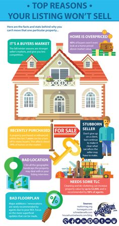 This infographic shows the the cold, hard stats explaining why your listing won't sell.