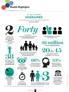 Migraines by Numbers
