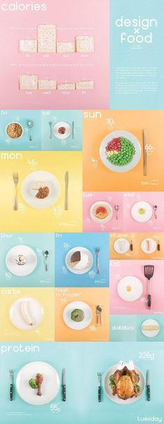Design x Food - Infographic by Ryan MacEachern, via Behance: https://www.behance.net/... #infographics: