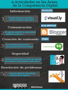 E-actividades en las diferentes áreas de la Competencia Digital, por @albertotenezaca Más información en su blog: http://competenciadigitalalberto.blogspot.com.es/2016/05/e-actividades-en-las-areas-de-la.html #CDigital_INTEF